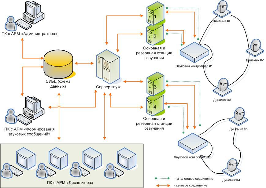 Структурная схема СЗИ: